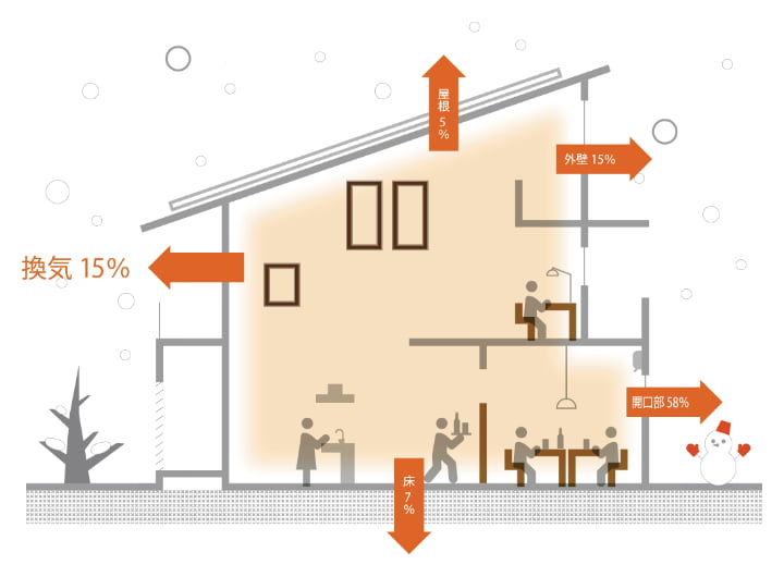 温度・湿度を保って家全体をしっかり換気