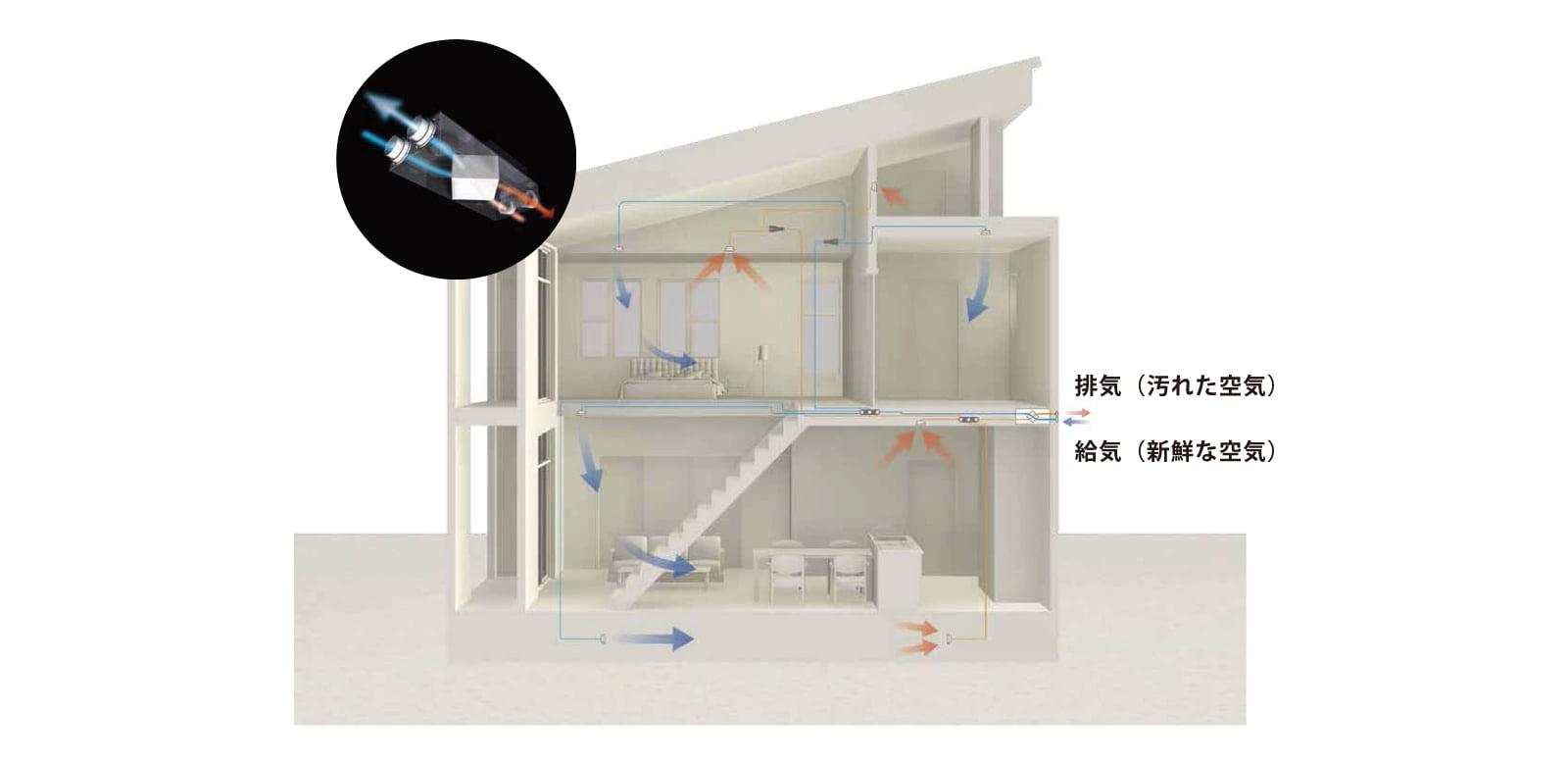 計画換気システムで、24時間健やかな空気を保つ果